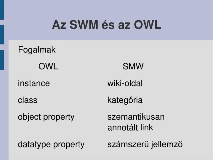 Az SWM és az OWL