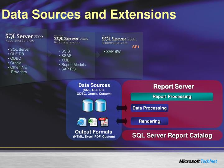 Data Sources and Extensions