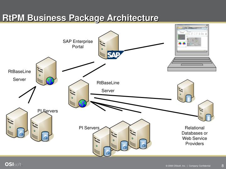 RtPM Business Package Architecture