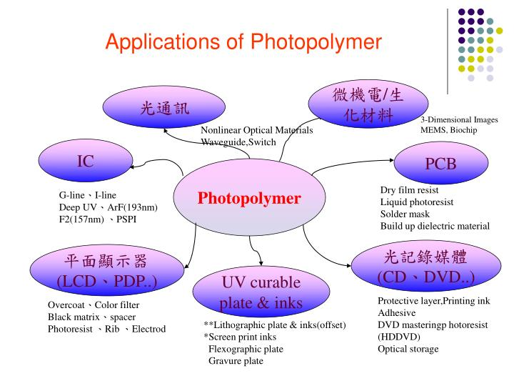 Applications of photopolymer