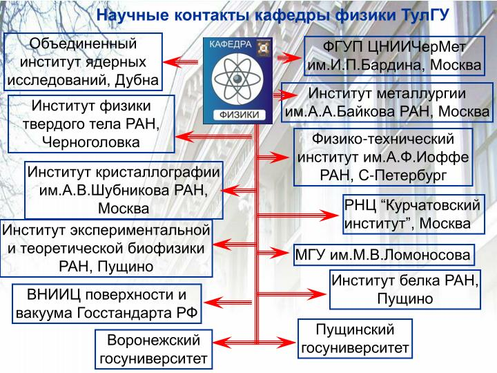 Научные контакты кафедры физики ТулГУ