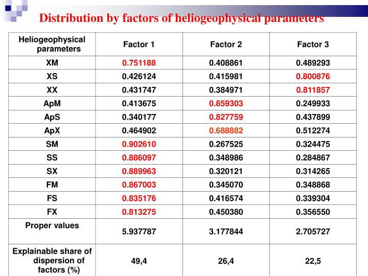 Distribution by factors of heliogeophysical parameters