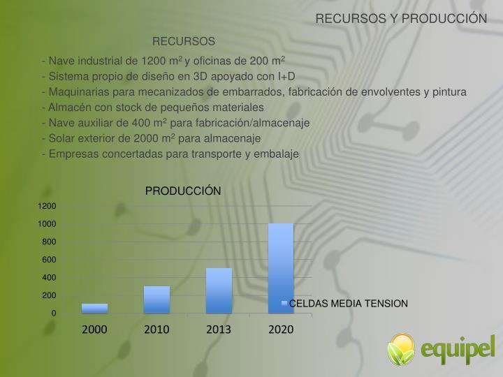RECURSOS Y PRODUCCIÓN