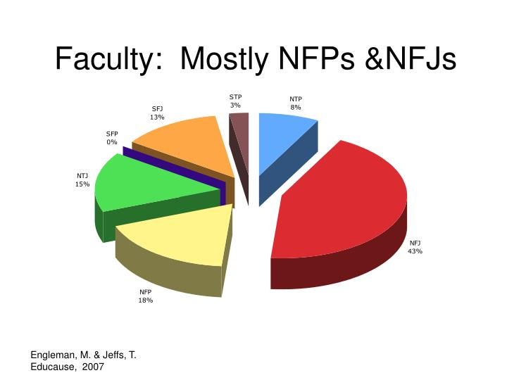 Faculty:  Mostly NFPs &NFJs