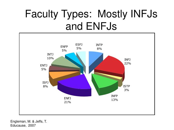 Faculty Types:  Mostly INFJs and ENFJs
