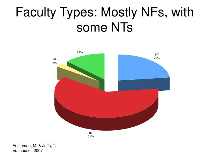 Faculty Types: Mostly NFs, with some NTs