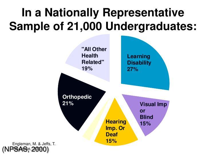 In a Nationally Representative Sample of 21,000 Undergraduates: