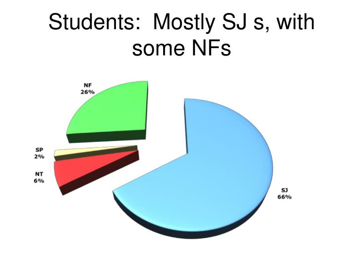 Students:  Mostly SJ s, with some NFs