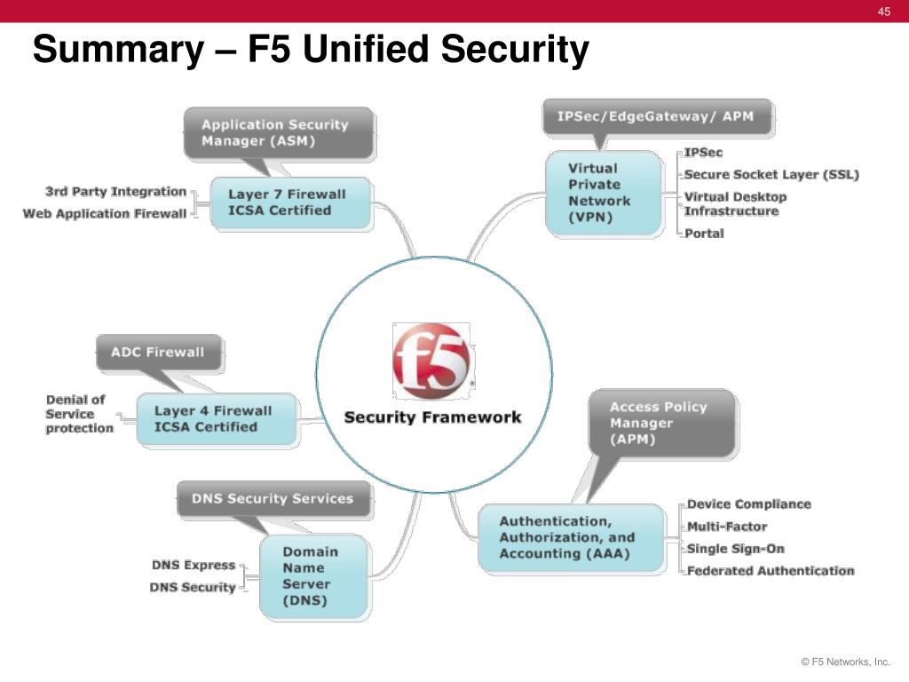 PPT - F5 Unified Security Solutions PowerPoint Presentation