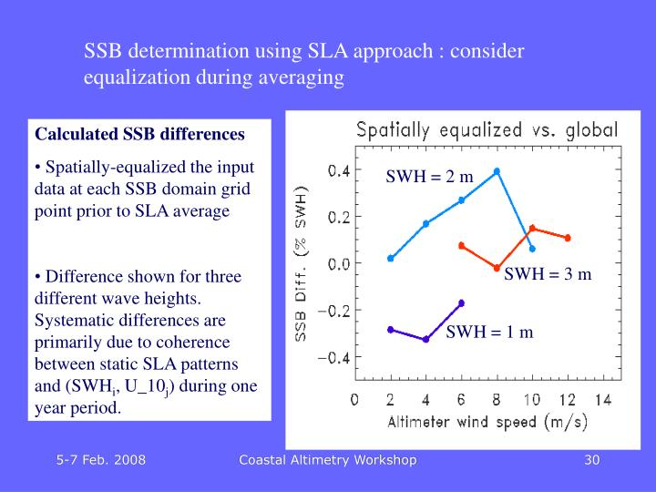 SWH = 2 m