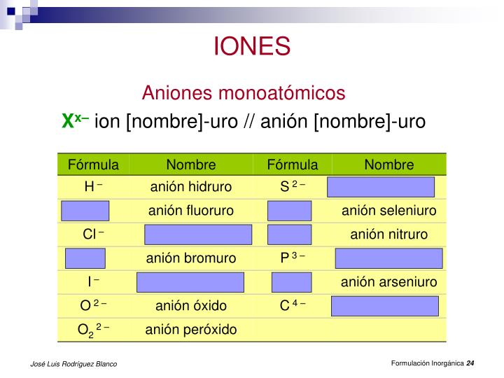IONES
