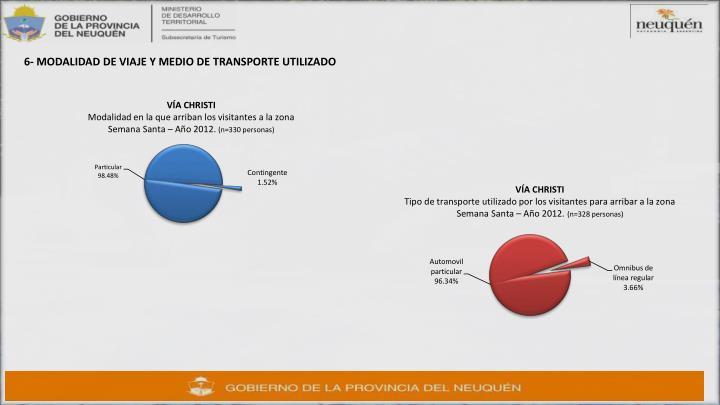 6- MODALIDAD DE VIAJE Y MEDIO DE TRANSPORTE UTILIZADO
