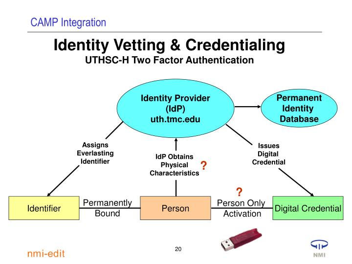 Identity Vetting & Credentialing