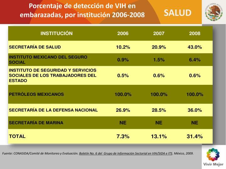 Porcentaje de detección de VIH en