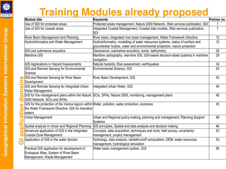 Training Modules already proposed