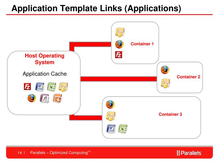 Application Template Links (Applications)