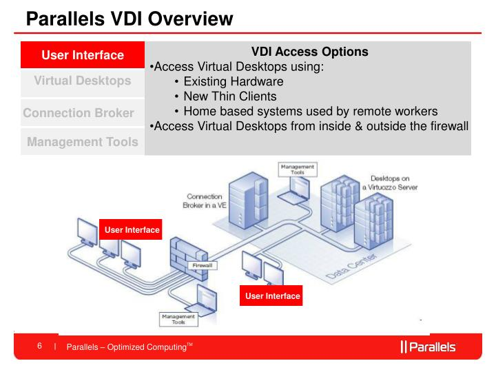 Parallels VDI Overview