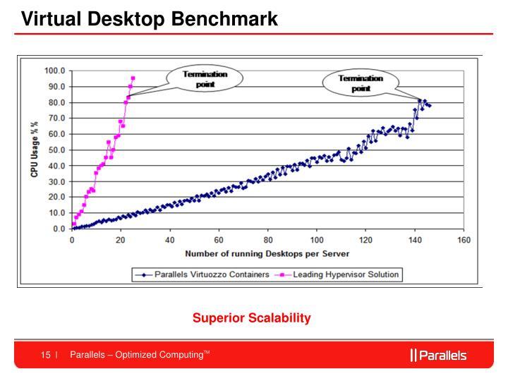 Virtual Desktop Benchmark