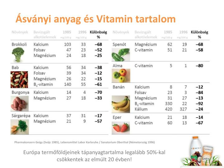 Sv nyi anyag s vitamin tartalom