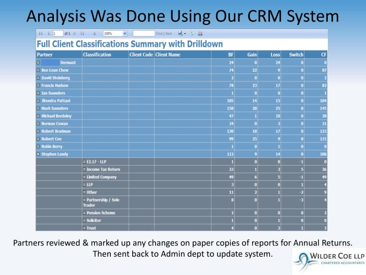 Analysis Was Done Using Our CRM System