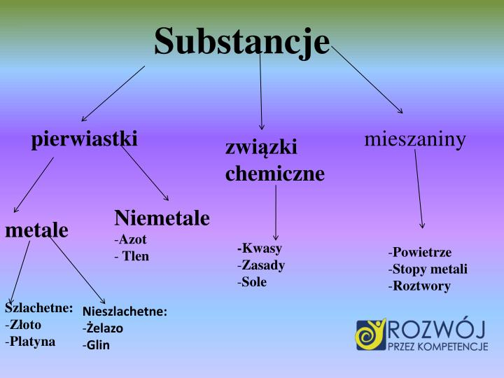 Substancje