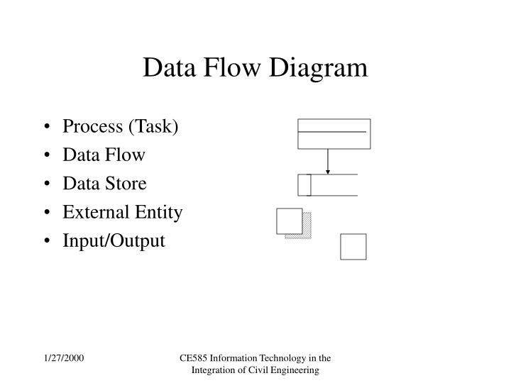 Ppt Data Flow Diagram Powerpoint Presentation Free