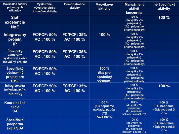 Maximálne sadzby prípustných nákladov