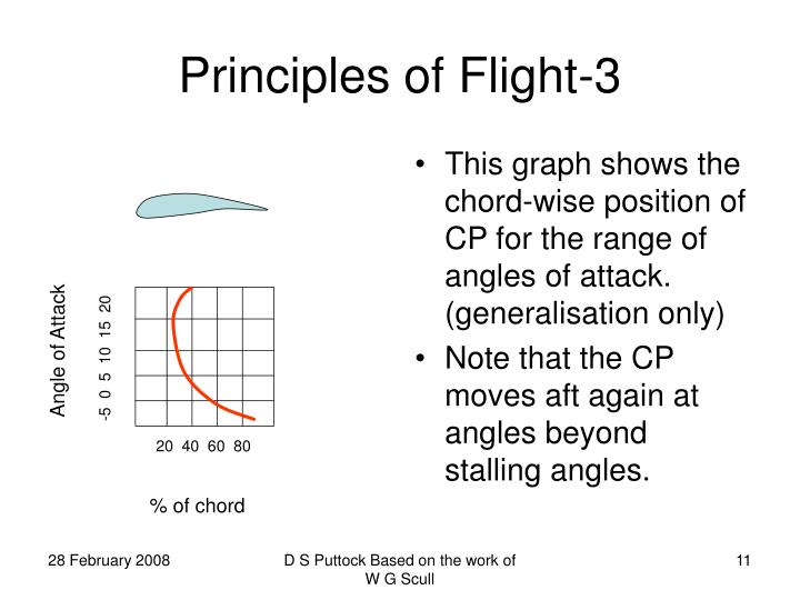 This graph shows the chord-wise position of CP for the range of angles of attack. (generalisation only)
