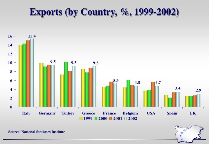 Exports (by Country, %, 1999-2002)