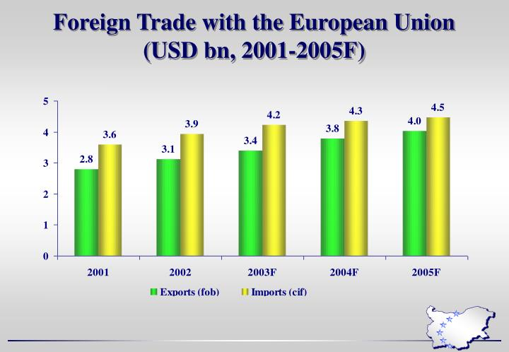 Foreign Trade with the European Union
