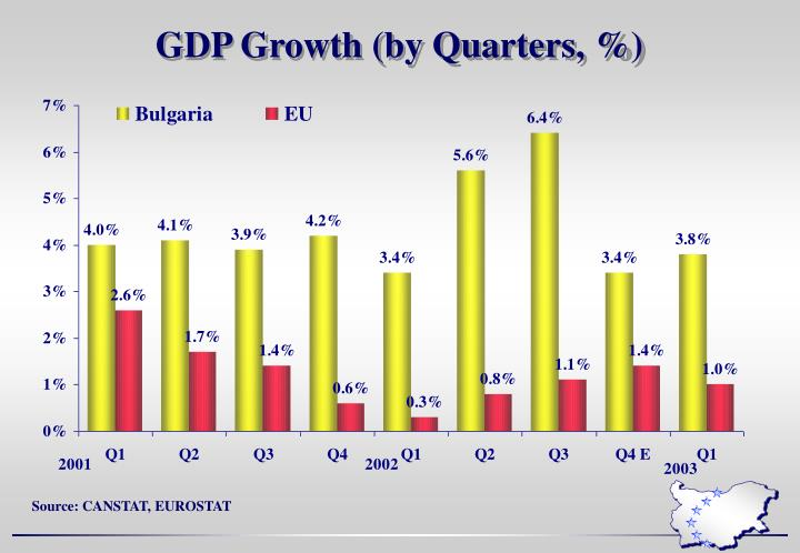 GDP Growth (by Quarters, %)