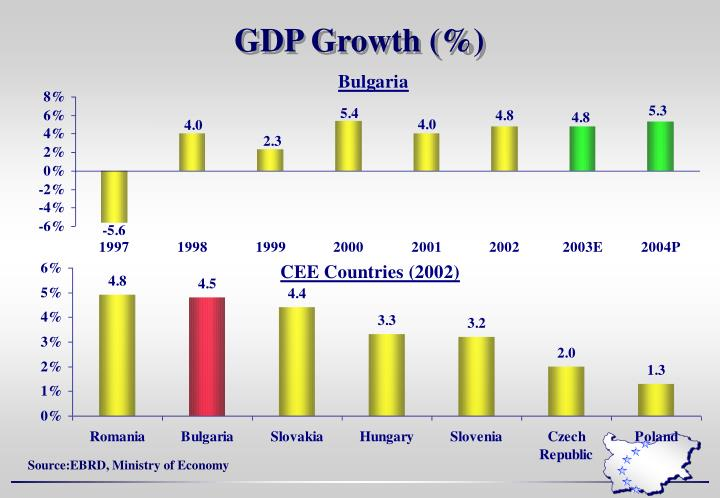 GDP Growth (%)
