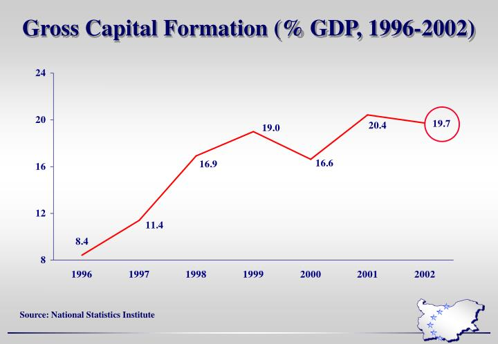 Gross Capital Formation (% GDP, 1996-2002)