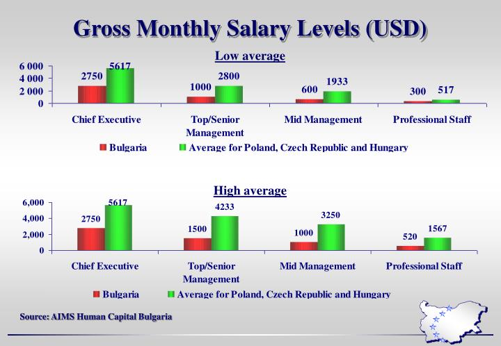 Gross Monthly Salary Levels (USD)