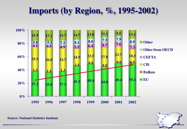 Imports (by Region, %, 1995-2002)