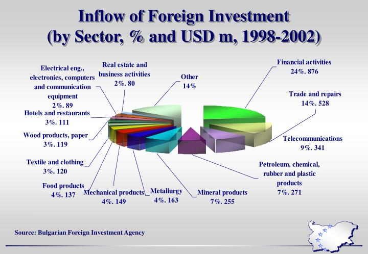 Inflow of Foreign Investment