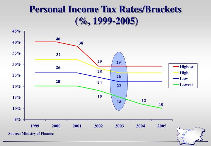 Personal Income Tax Rates/Brackets