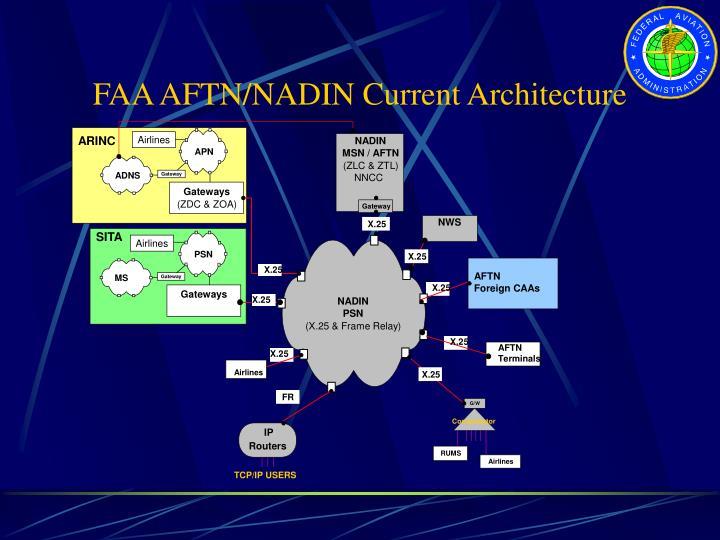 FAA AFTN/NADIN Current Architecture