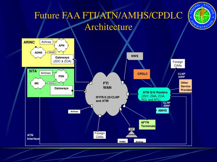 Future FAA FTI/ATN/AMHS/CPDLC