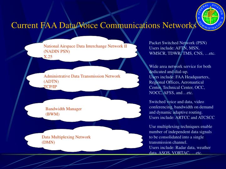 Current FAA Data/Voice Communications Networks