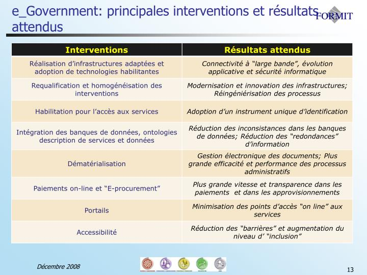 e_Government: principales interventions et résultats attendus