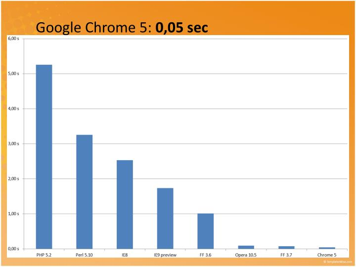Google Chrome 5: