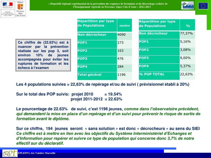 Ce chiffre de (22.63%) est à nuancer par la prévention réalisée sur les pop 3, soit environ 10% de jeunes accompagnés pour éviter les ruptures de formation et les échecs à l'examen