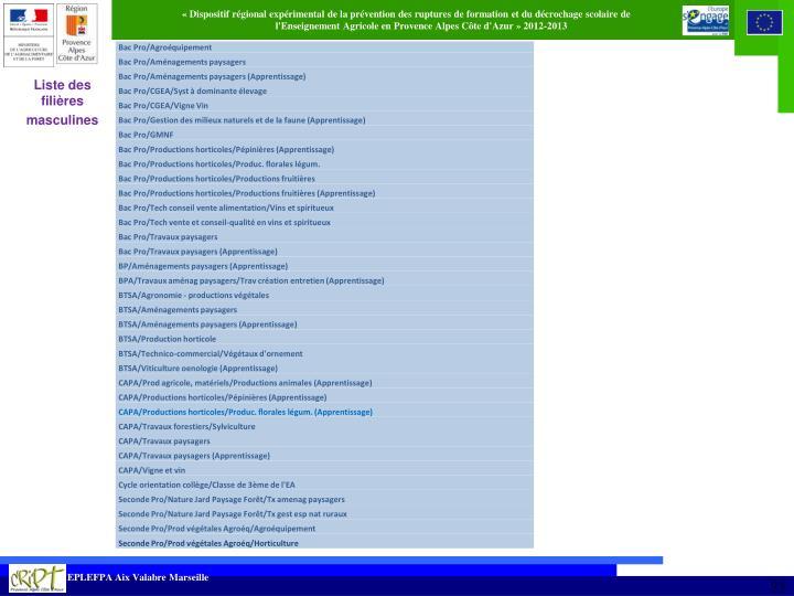Liste des filières
