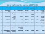 list of staff in service training 2009 20101