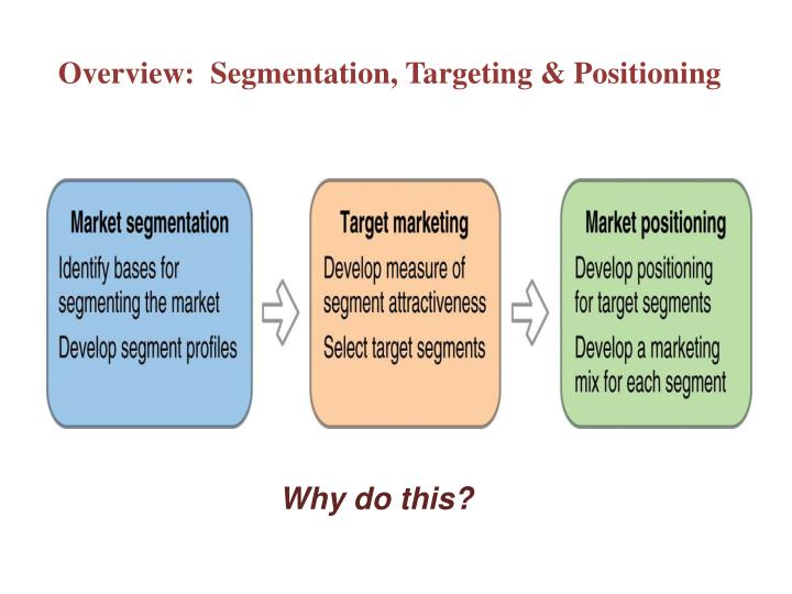 ikea segmentation targeting positioning This case discusses in details about the marketing strategy adopted by ikea to make a successful entry in japan it also covers the 4ps of marketing and segmentation-targeting-positioning strategy adopted by the company.