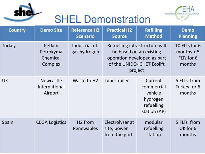 SHEL Demonstration
