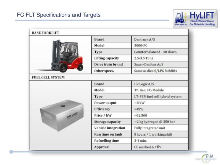 FC FLT Specifications and Targets