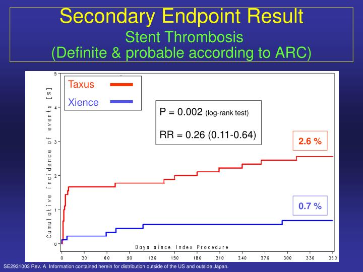 Secondary Endpoint Result