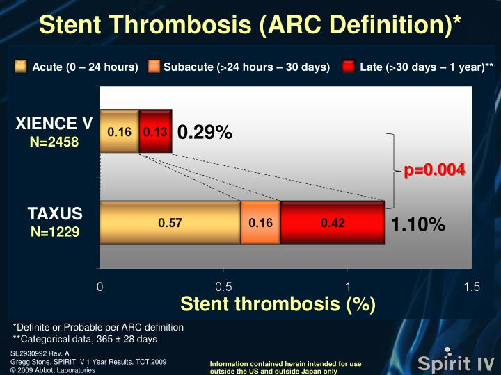 Stent Thrombosis (ARC Definition)*